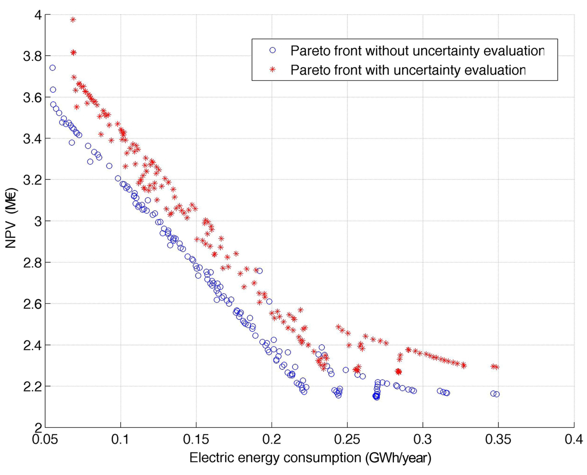 limitations of pareto efficiency Pareto charts and the 80/20  benefits of pareto chart limitations of  are earned value management (evm) measures for project schedule and cost efficiency in.