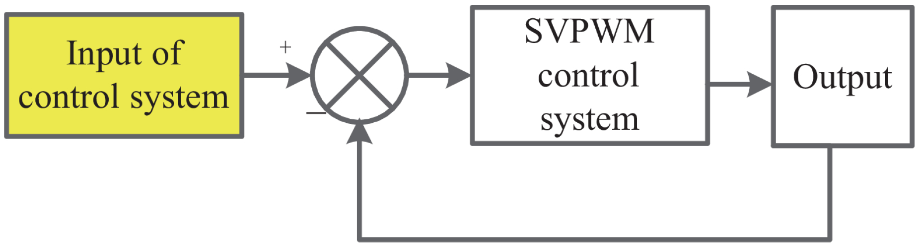 Energies Free Full Text Analysis And Speed Ripple Mitigation Of Pulse Width Modulation Used For Motor Control No
