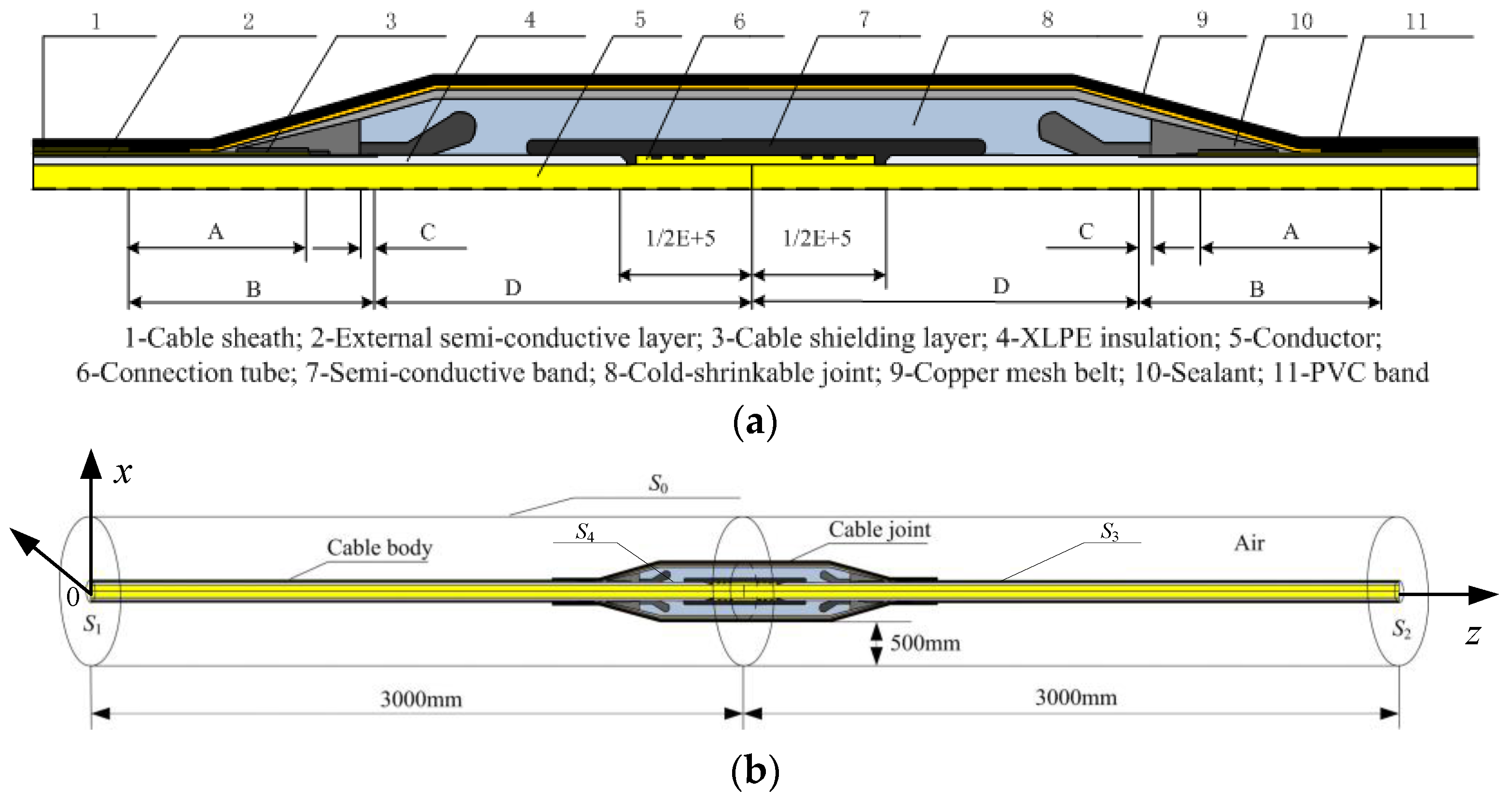 Energies free full text the coupling fields characteristics of energies free full text the coupling fields characteristics of cable joints and application in the evaluation of crimping process defects html greentooth Choice Image