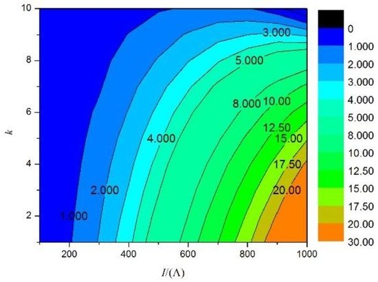 Energies special issue advanced thermal simulation of - Simulation direct energie ...