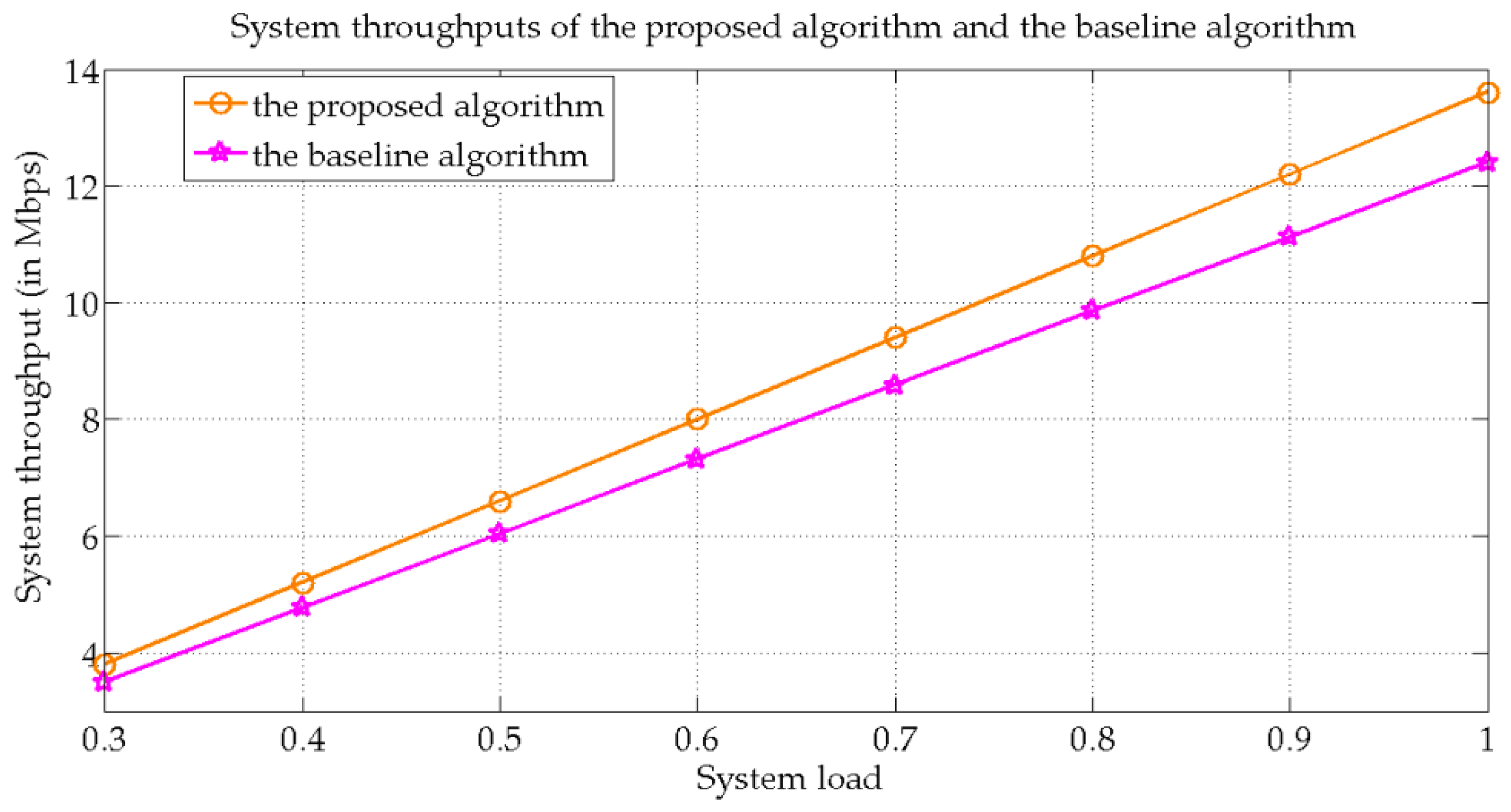 Energies   Free Full-Text   A Novel Algorithm for Efficient Downlink