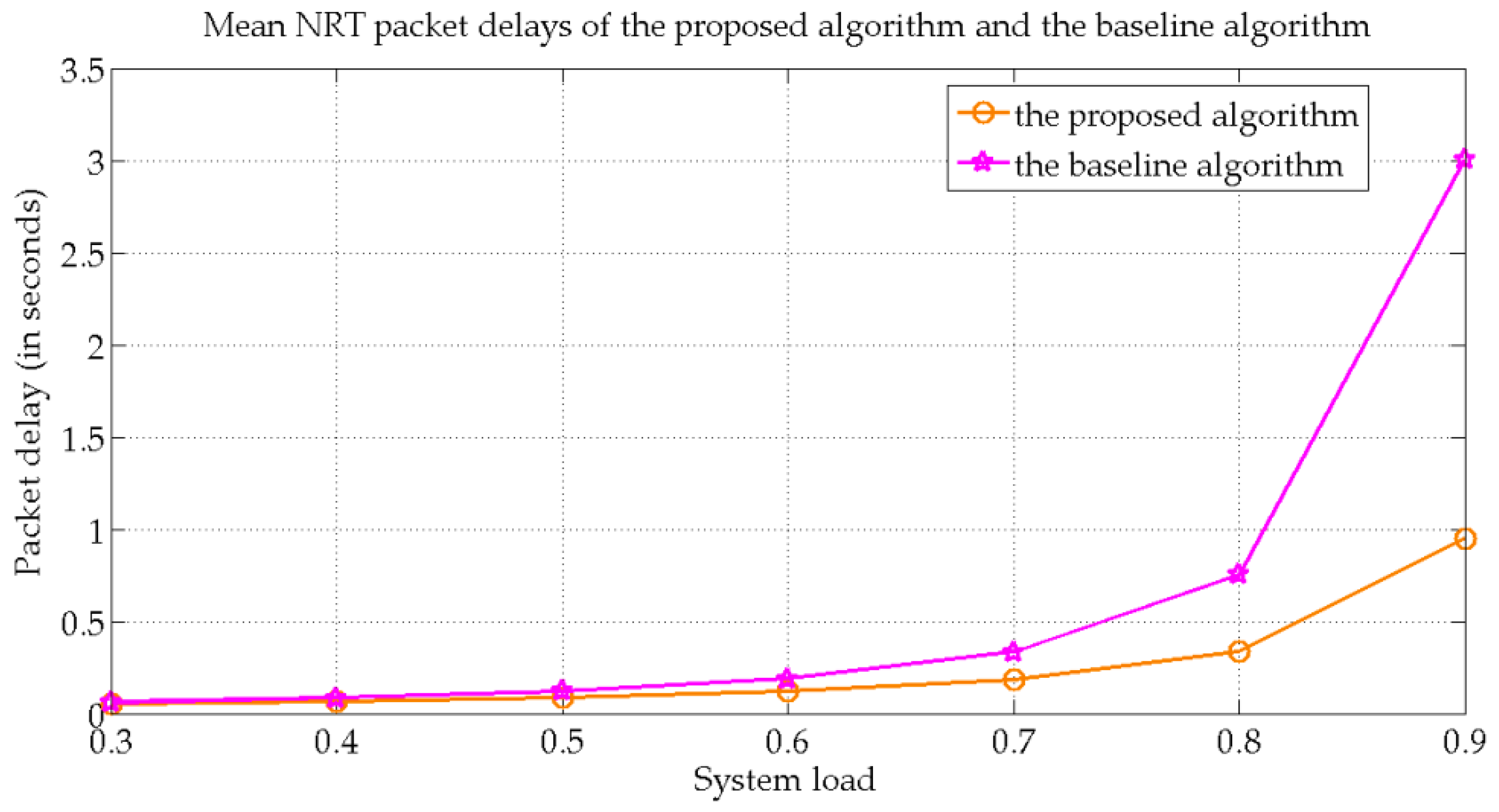 Energies | Free Full-Text | A Novel Algorithm for Efficient Downlink