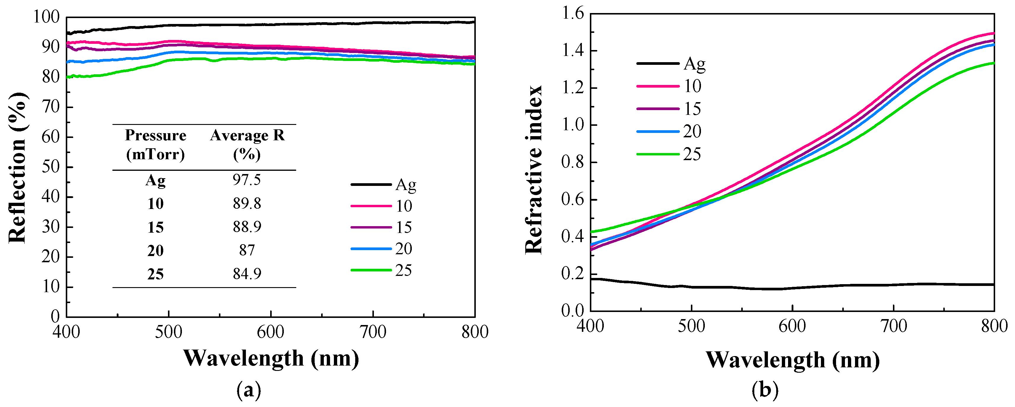 titanium thin film