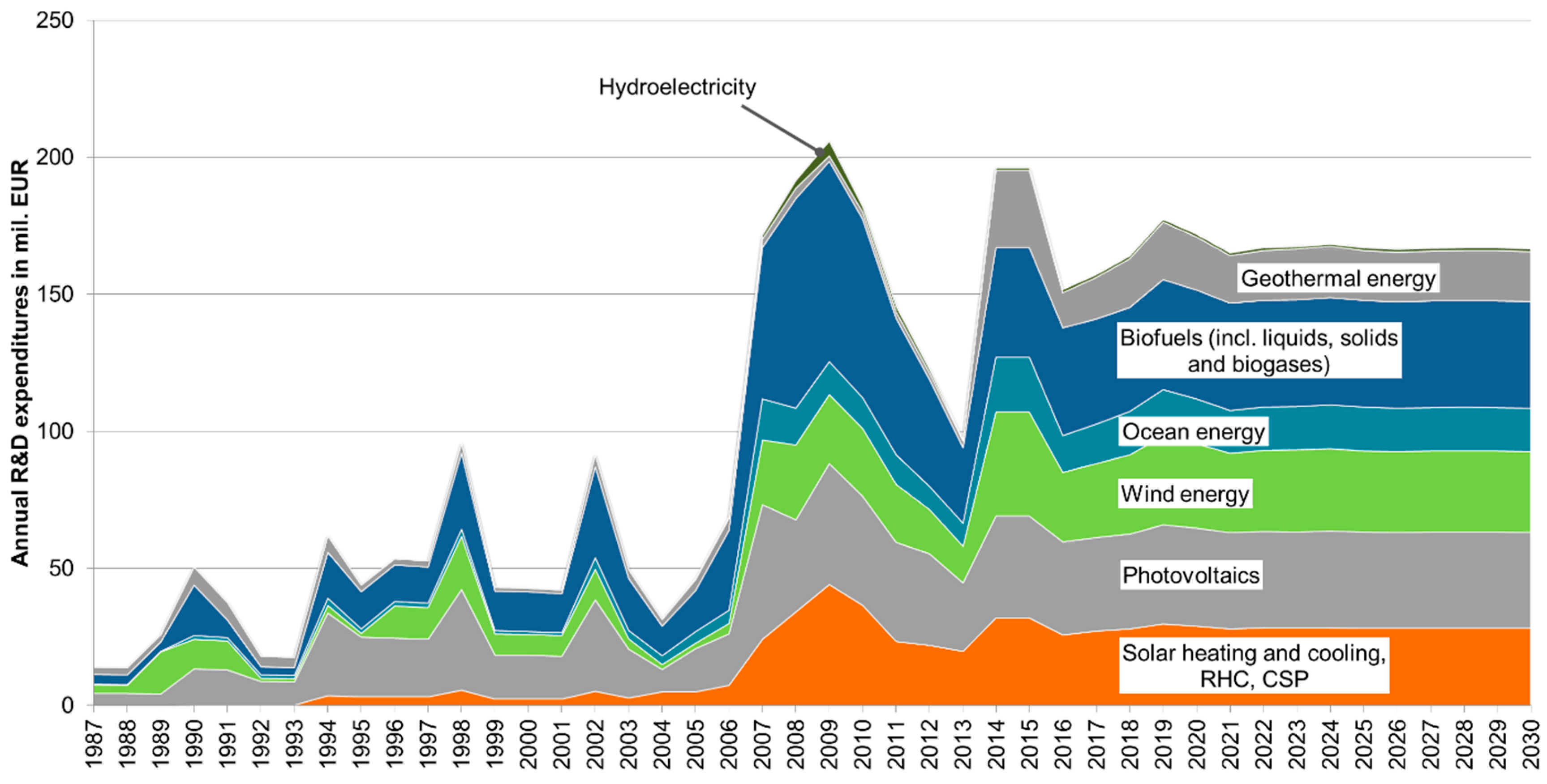 An analysis of alternate energy resources in 1994 world book encyclopedia