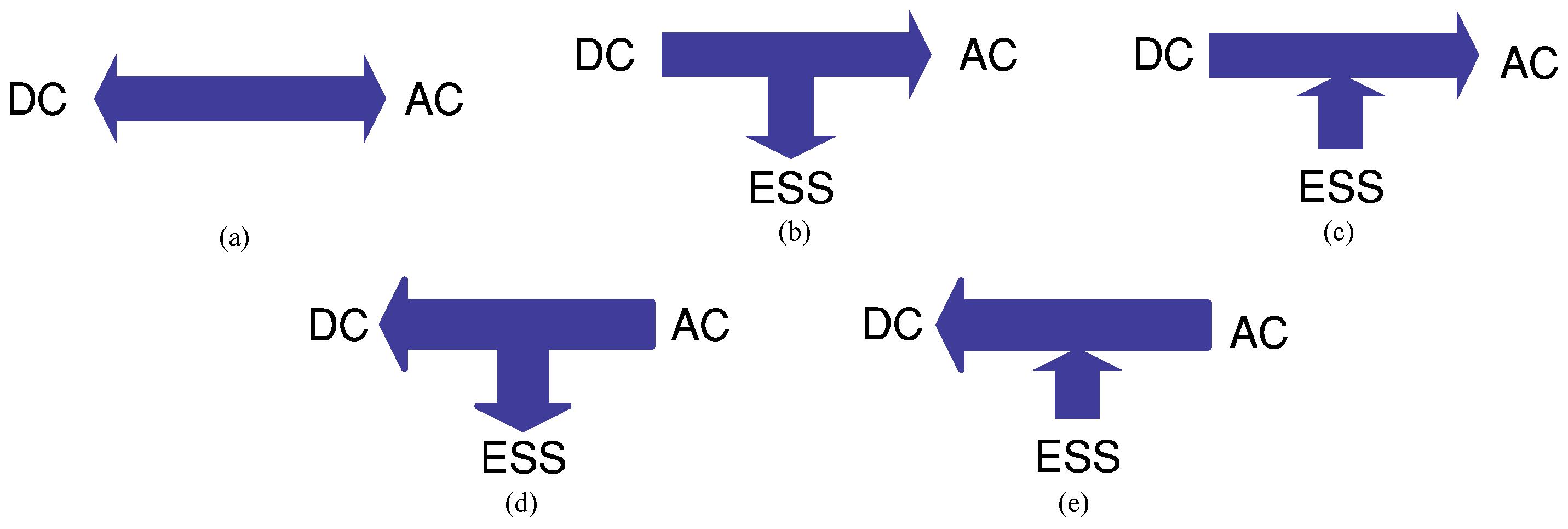 solar power convertion using multilevel inverter