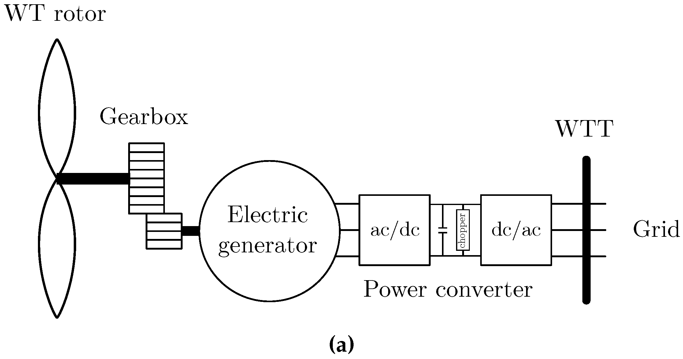 Energies Free Full Text Validation Of Generic Models For Current Generator Diagram Moreover R Circuit 09 01048 G002a