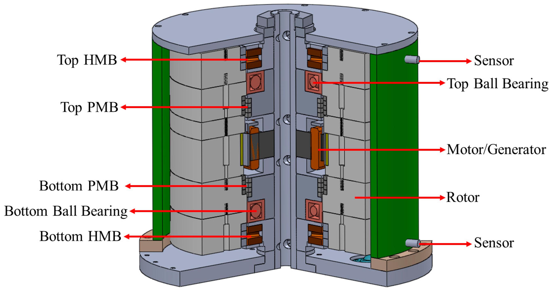 Flywheel Energy Storage Energy Etfs