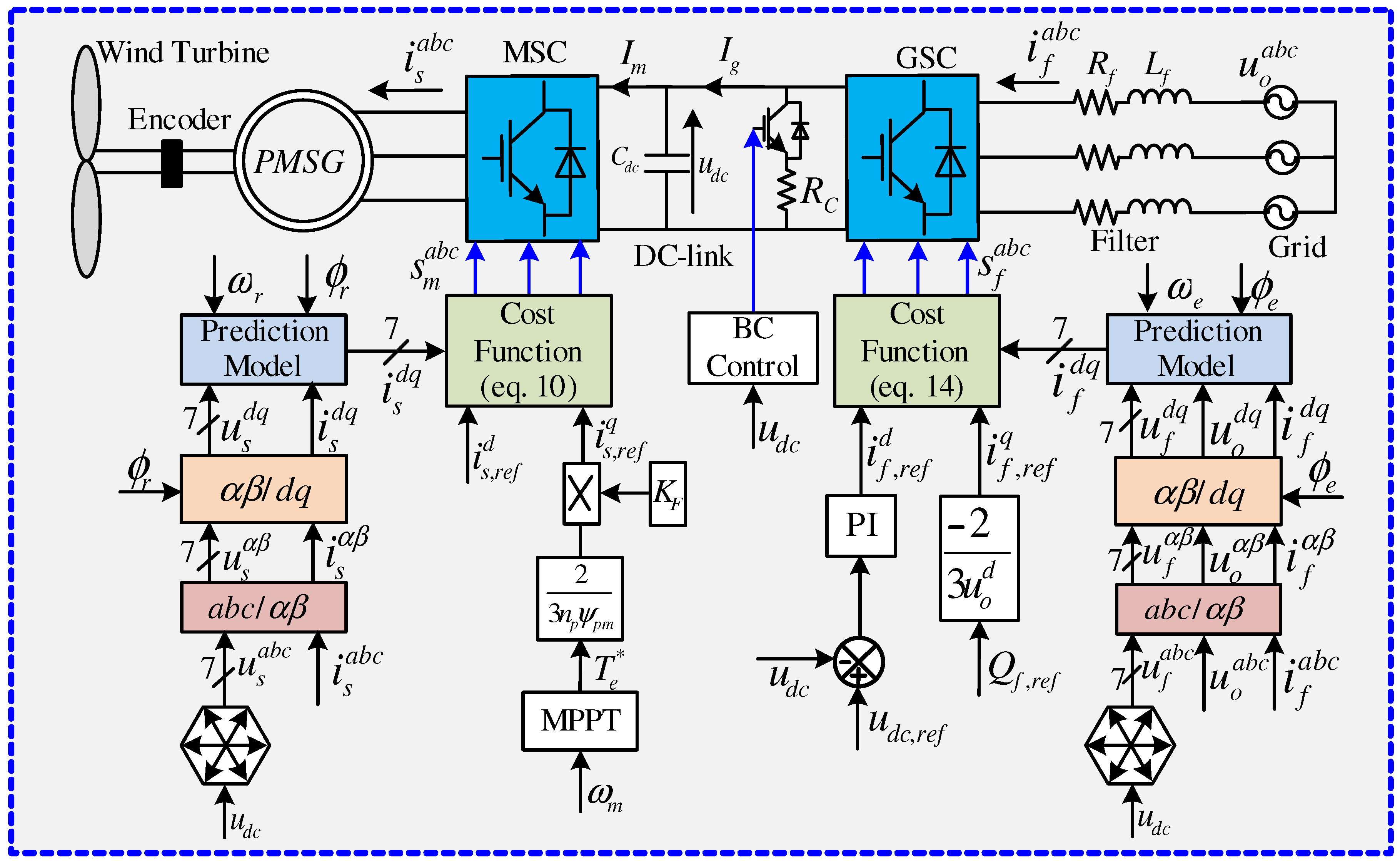Control of Wind Turbine Driven Permanent Magnet Synchronous Generator