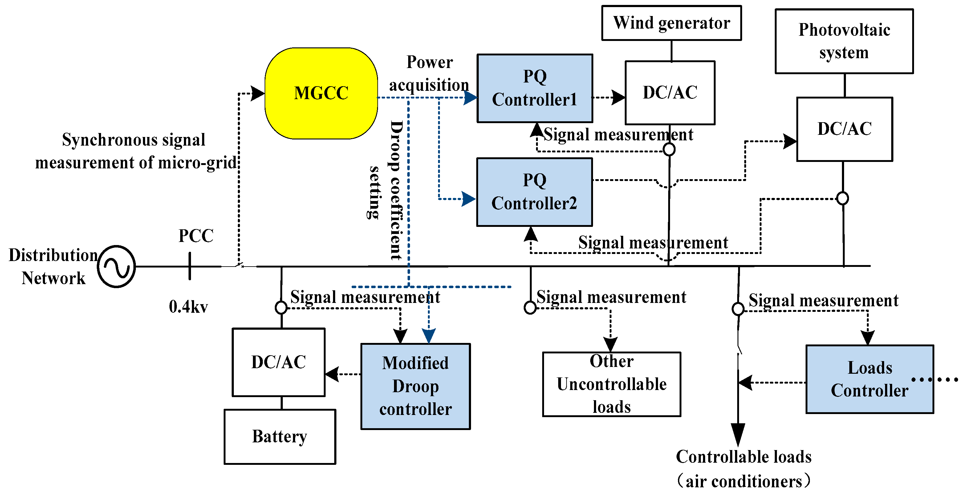 Energies Free Full Text Research On A Micro Grid