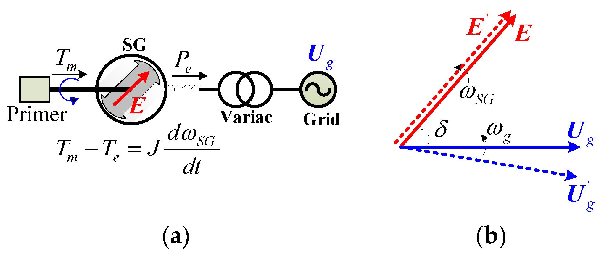 Energies Free Full Text Understanding Inertial Response Of Windpowerdiagrampng No