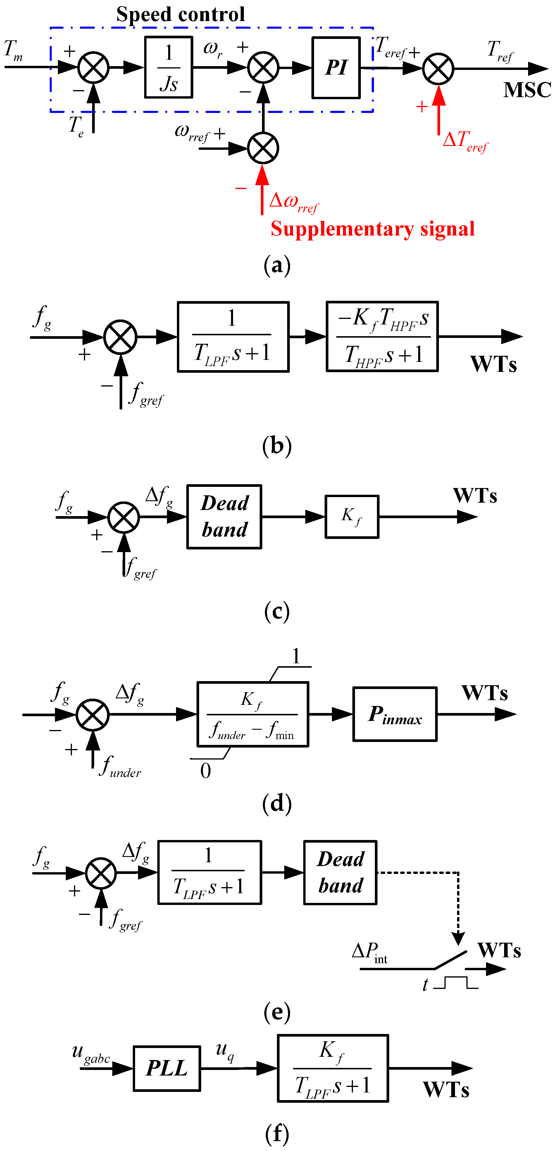 Energies Free Full Text Understanding Inertial Response Of F G Block Diagram No