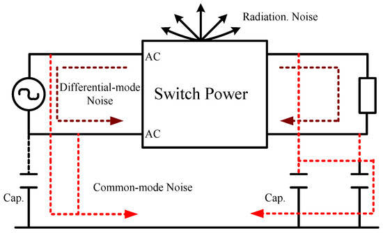 Energies Free Full Text Novel Frequency Swapping Technique For Conducted Electromagnetic Interference Suppression In Power Converter Applications Html