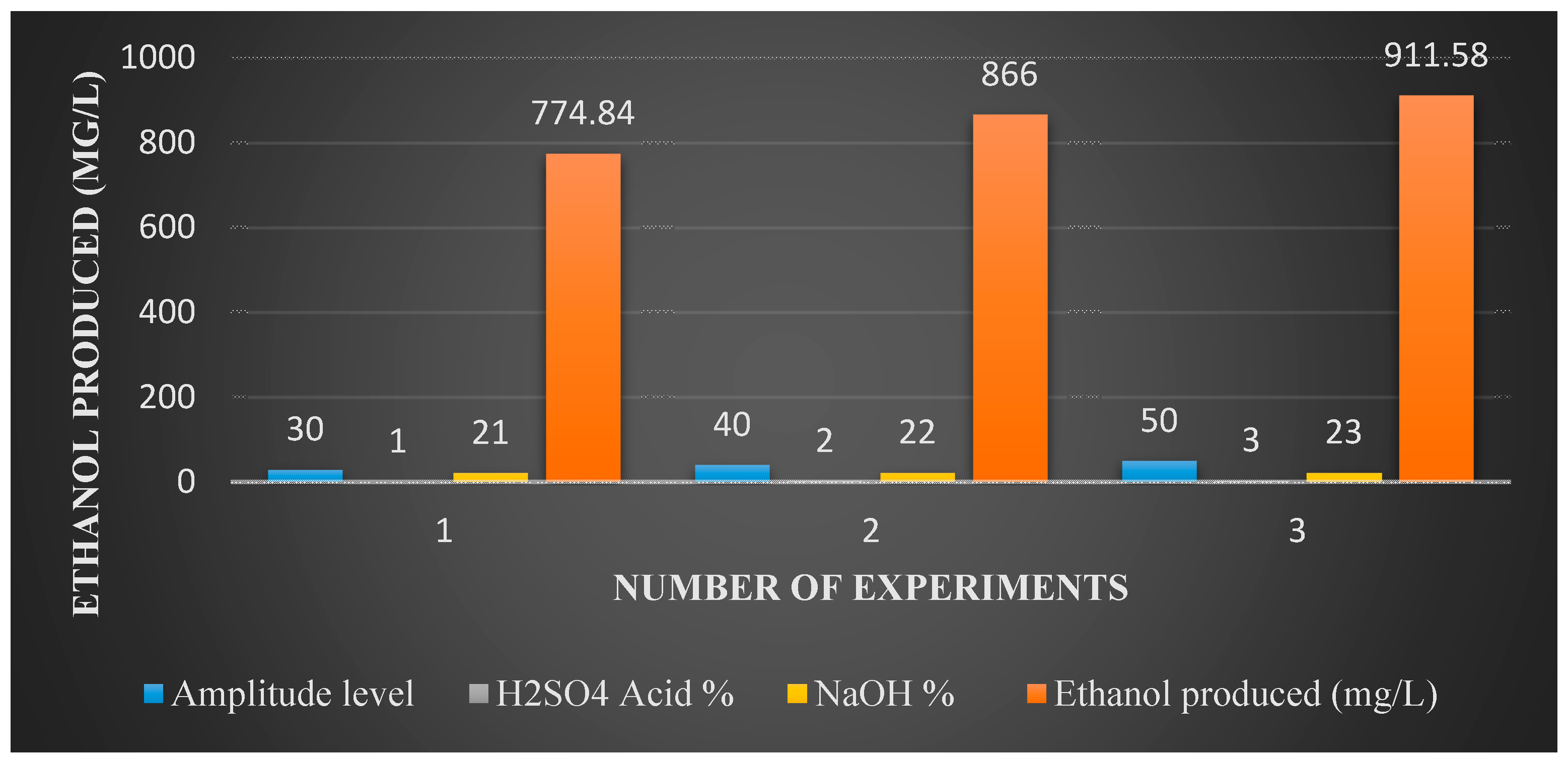 ethanol fuel research papers