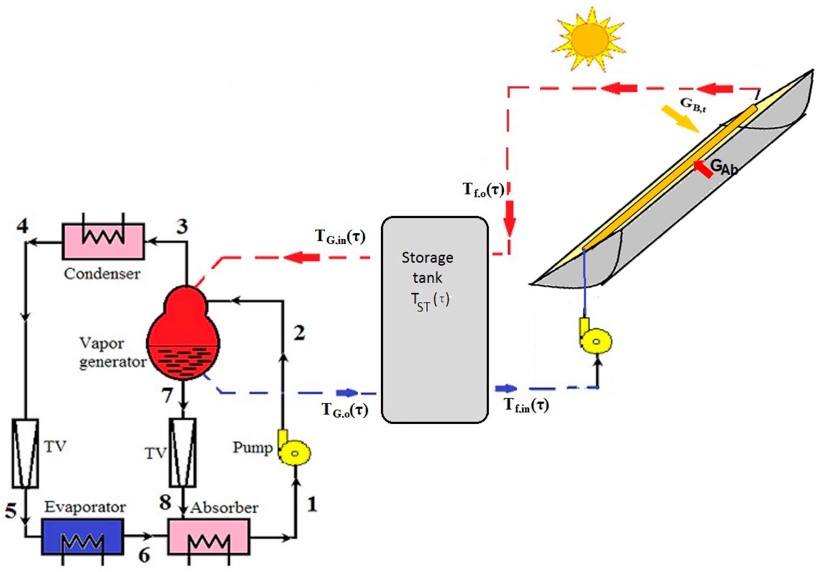solar absorption cooling system pdf