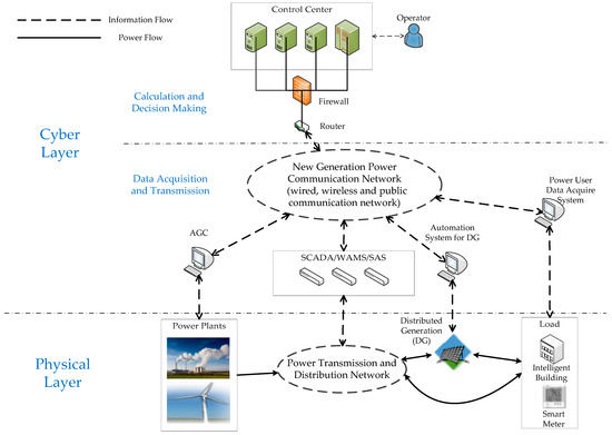 Energies Free Full Text Modeling And Vulnerability