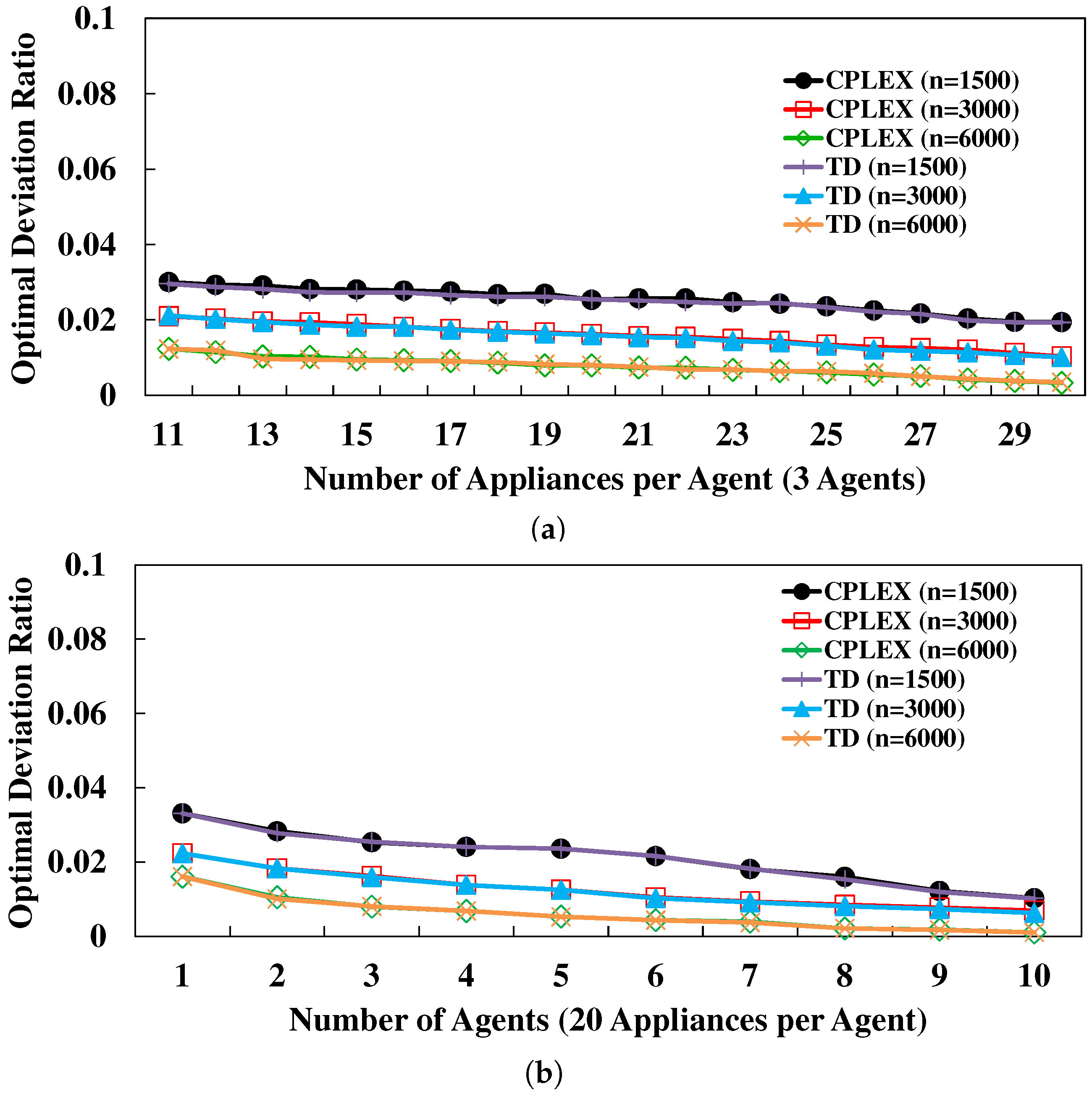 Energies   Free Full-Text   Efficient Energy Consumption Scheduling