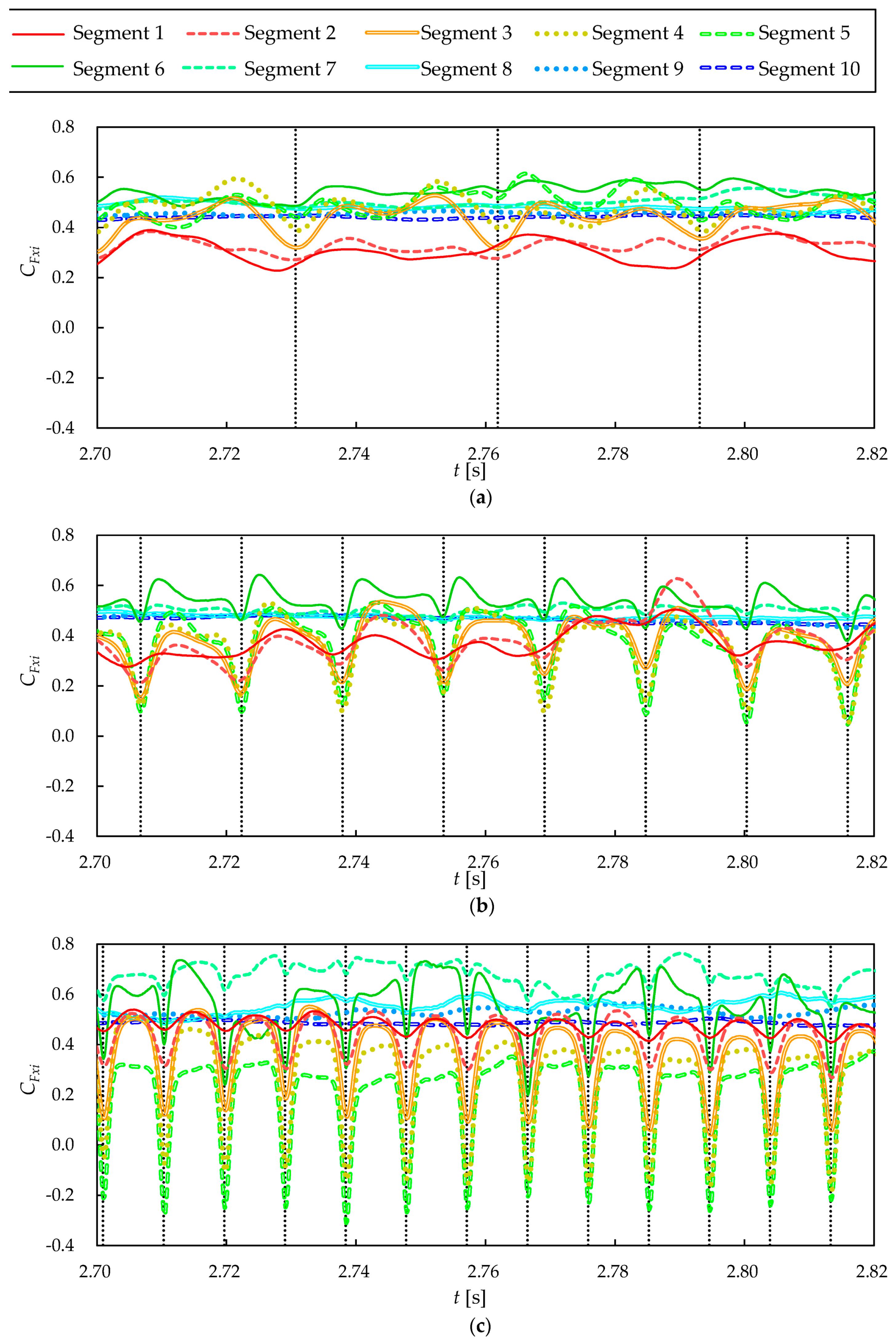 Loads Analysis 102