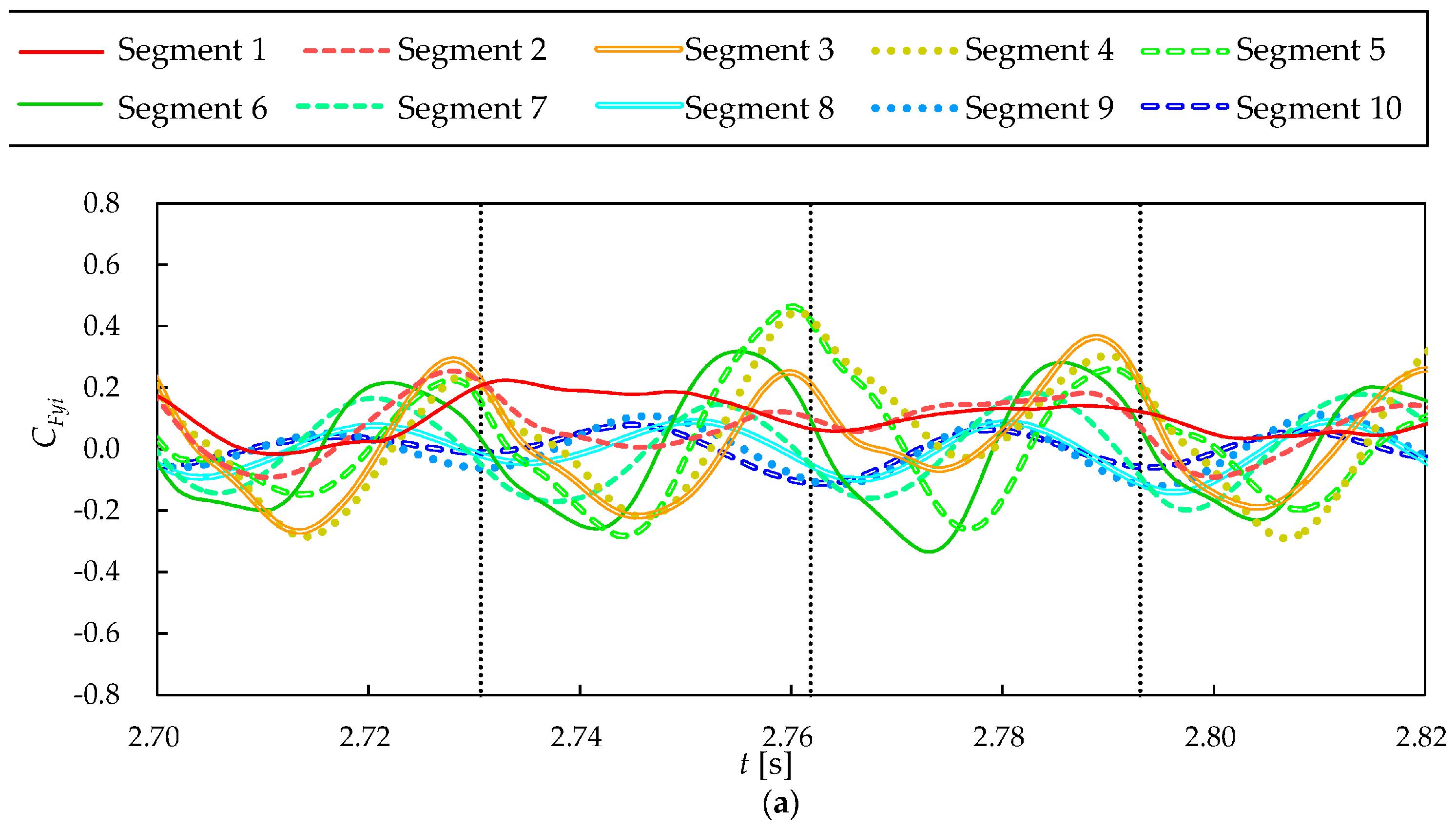 Loads Analysis 18