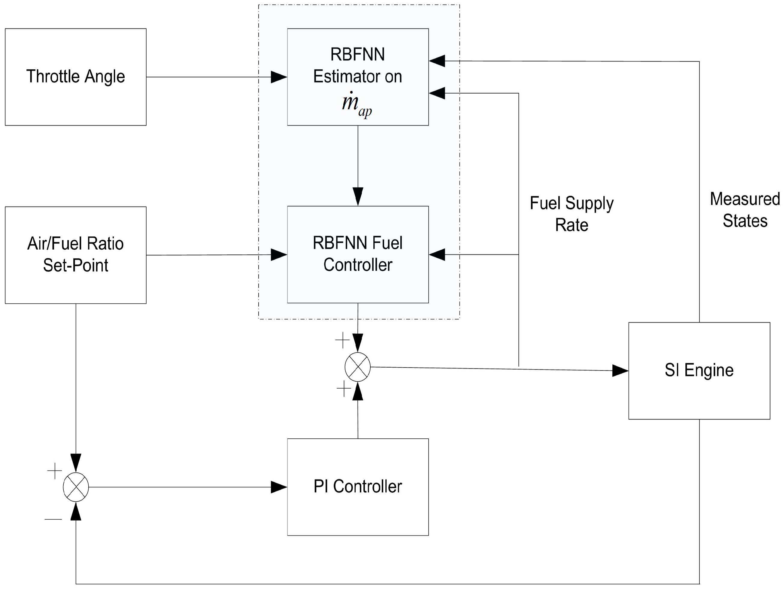 Energies Free Full Text A Soft Sensor Based Fault Tolerant Si Engine Diagram No
