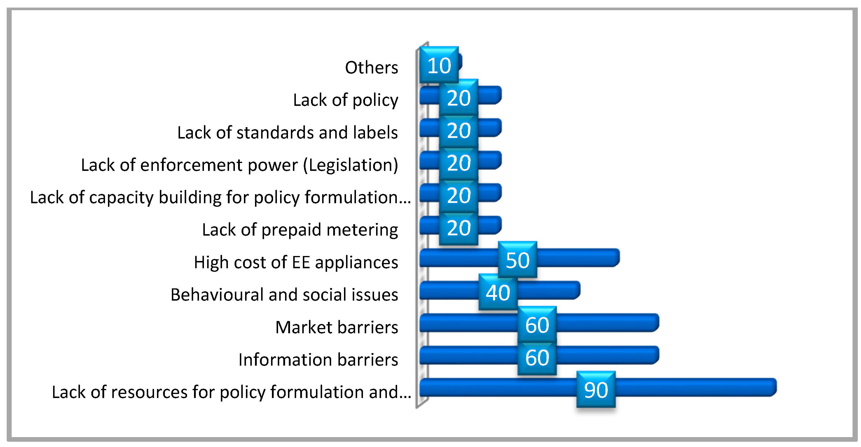 Energies Free Full Text Assessment Of The Governance System Regarding Adoption Of Energy