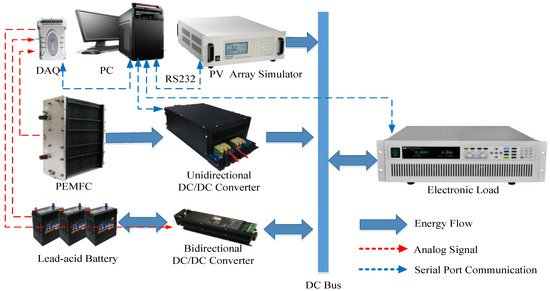Energy Management Strategy Based on Multiple Operating States for a Photovoltaic-Fuel Cell-Energy Storage DC Microgrid