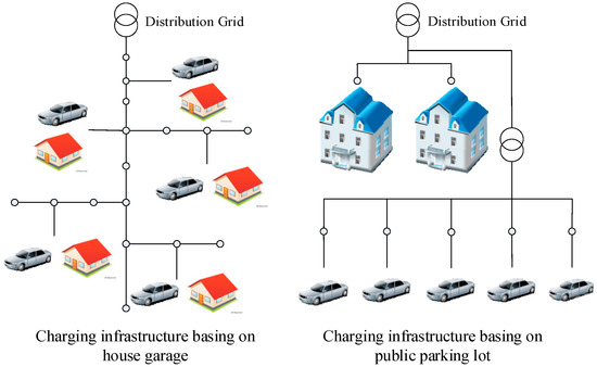 Decentralized Electric Vehicle Charging Strategies for Reduced Load Variation and Guaranteed Charge Completion in Regional Distribution Grids