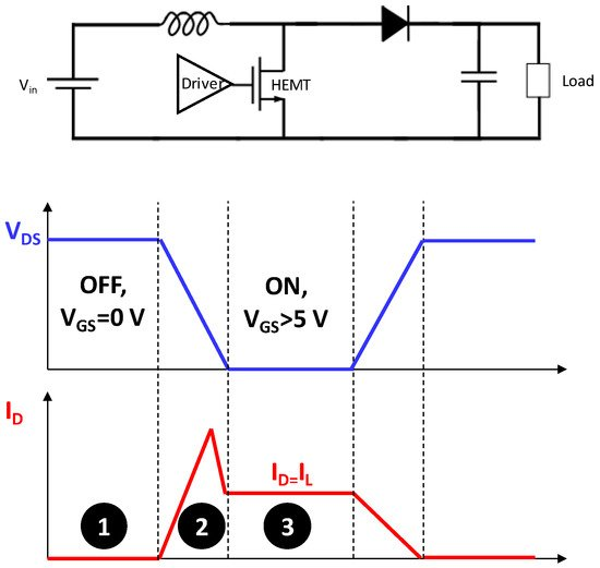 Technology and Reliability of Normally-Off GaN HEMTs with p-Type Gate