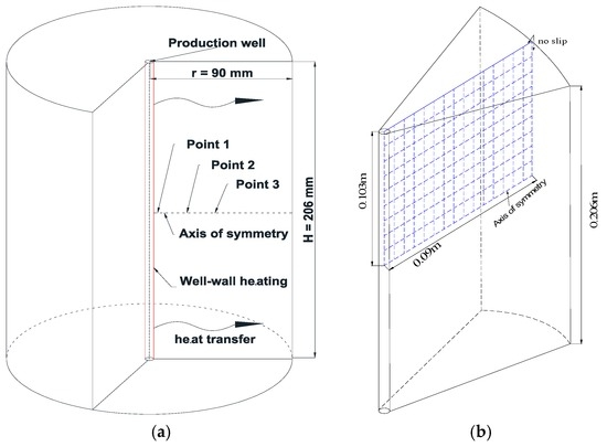 Numerical Investigation of the Production Behavior of Methane Hydrates under Depressurization Conditions Combined with Well-Wall Heating