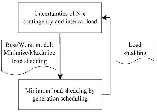 An N-k Analytic Method of Composite Generation and Transmission with Interval Load