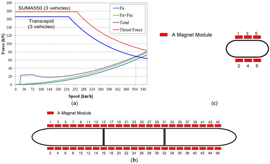 Development of Propulsion Inverter Control System for High-Speed Maglev based on Long Stator Linear Synchronous Motor