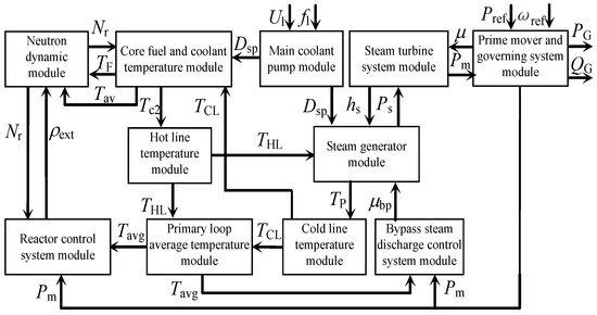 Parameter Identification with the Random Perturbation Particle Swarm Optimization Method and Sensitivity Analysis of an Advanced Pressurized Water Reactor Nuclear Power Plant Model for Power Systems
