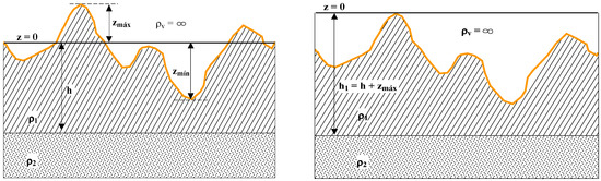 An Estimate of the Uncertainty in the Grounding Resistance of Electrodes Buried in Two-Layered Soils with Non-Flat Surface