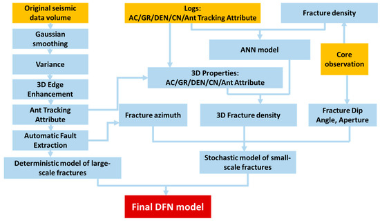 Discrete Fracture Network Modelling in a Naturally Fractured Carbonate Reservoir in the Jingbei Oilfield, China