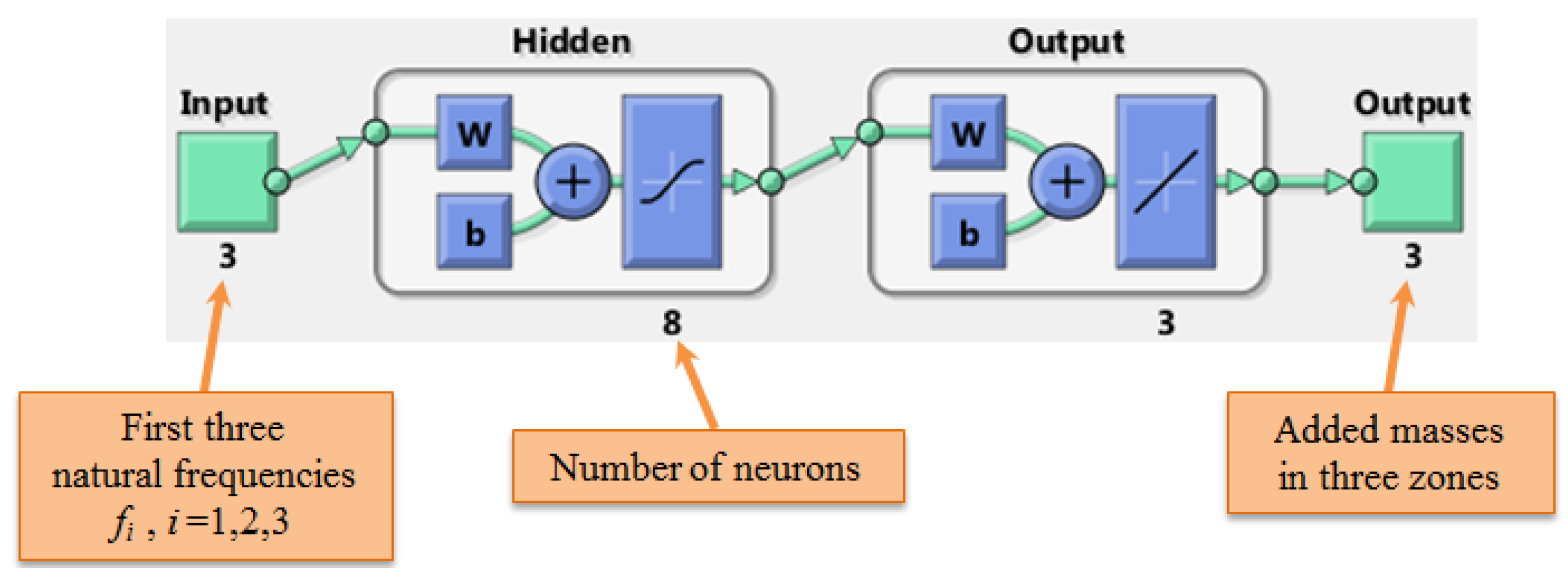 Energies | Free Full-Text | Investigating How an Artificial Neural