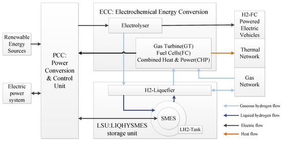 Application of Liquid Hydrogen with SMES for Efficient Use of Renewable Energy in the Energy Internet