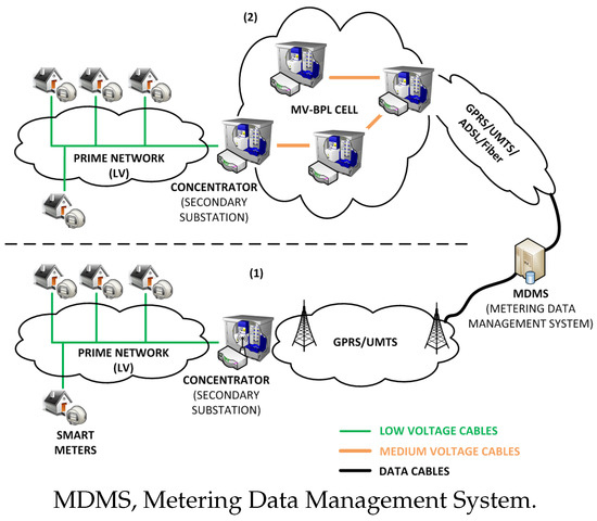 Assessment of an Adaptive Load Forecasting Methodology in a Smart Grid Demonstration Project