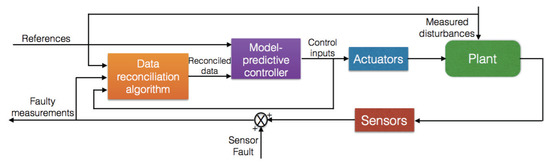 Data-Reconciliation Based Fault-Tolerant Model Predictive Control for a Biomass Boiler