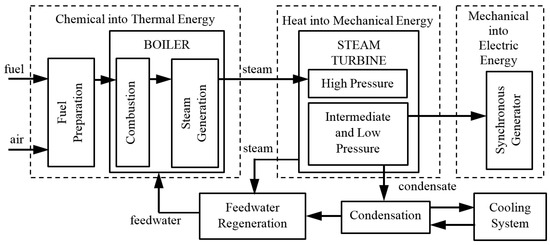 Thesis on thermal energy storage