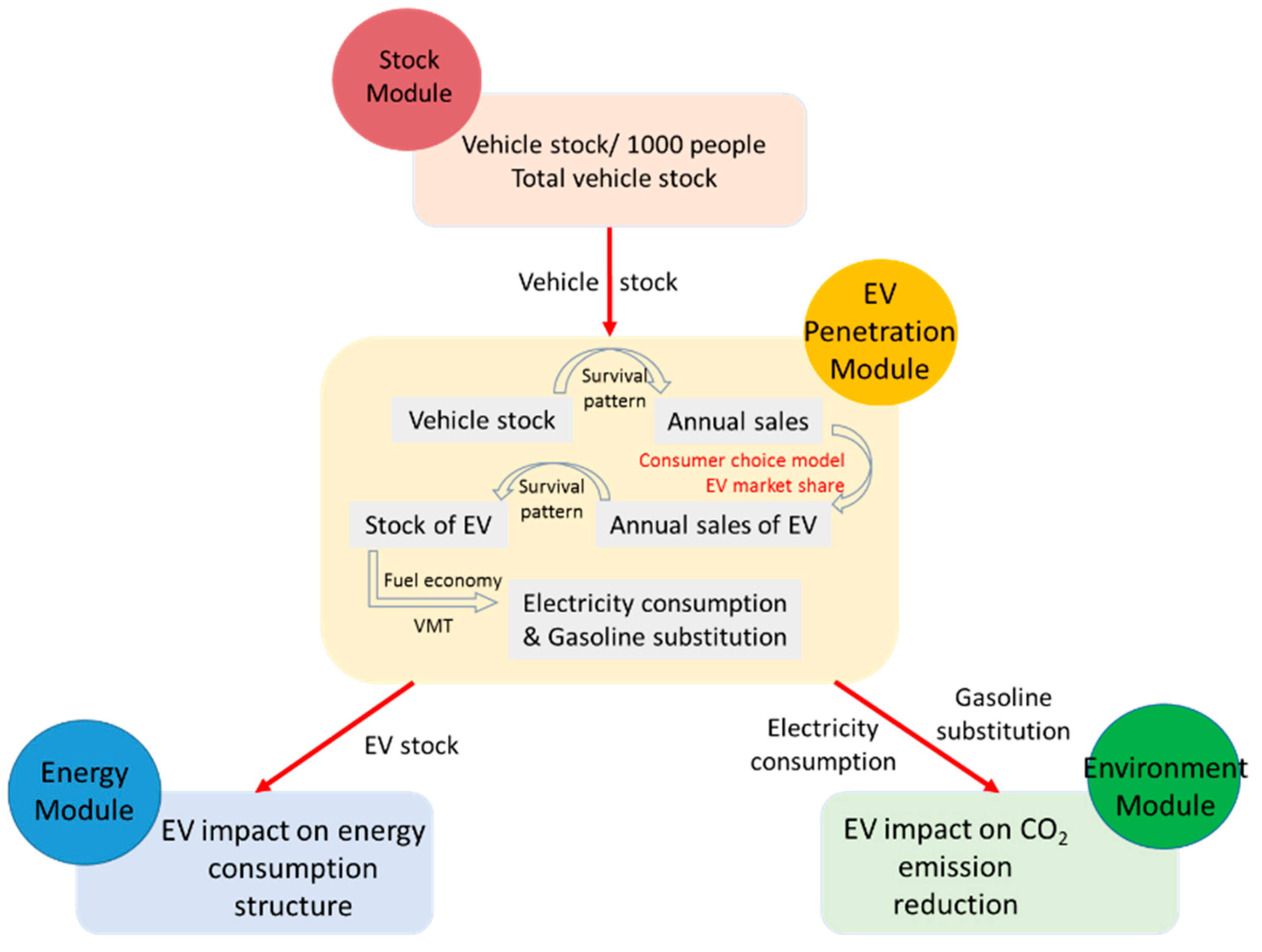 Energies free full text electric vehicle market penetration no pooptronica