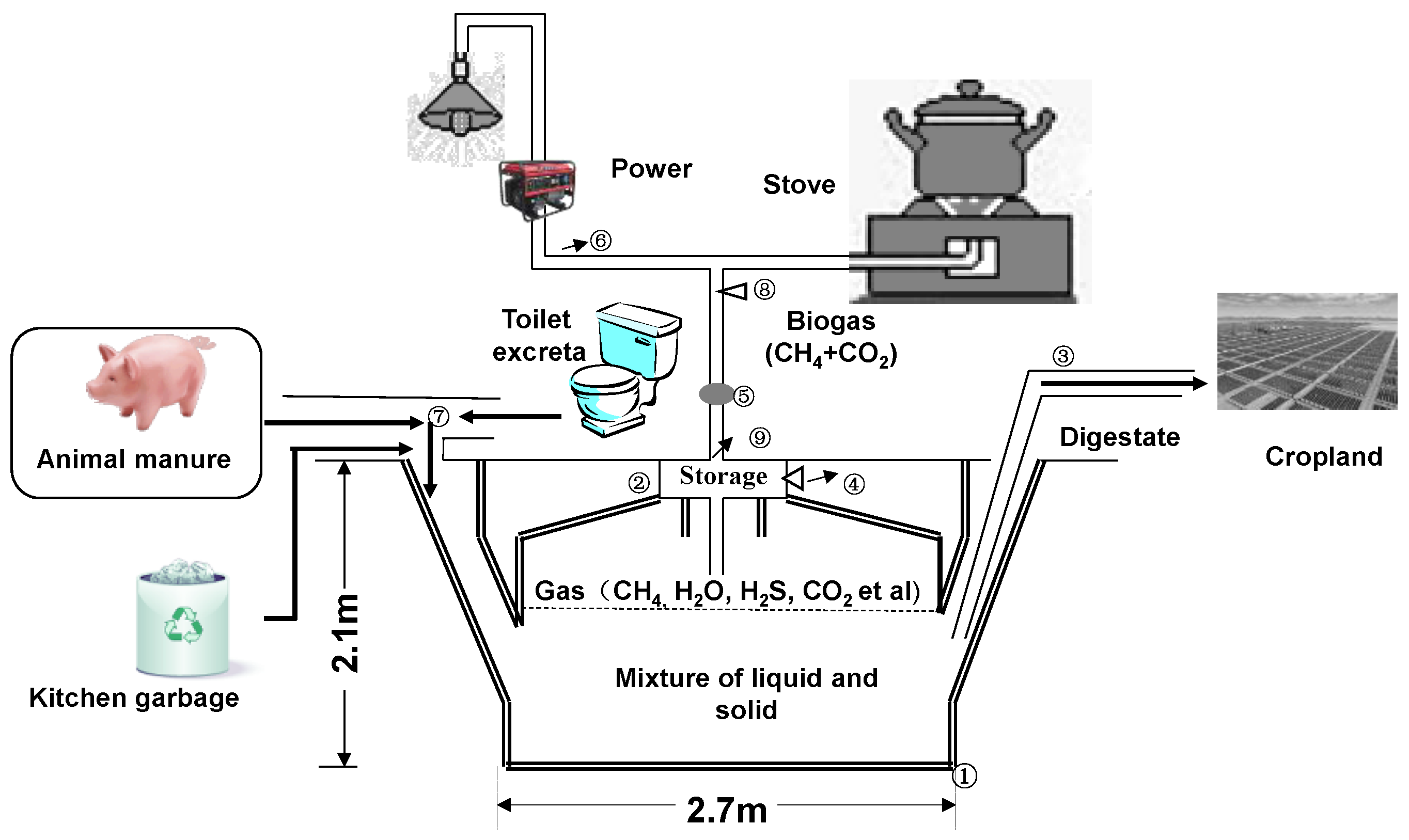 Energies Free Full Text Greenhouse Gas Mitigation Of Rural Biogas Plant Diagram Advantages Digester Generation 10 00239 G001