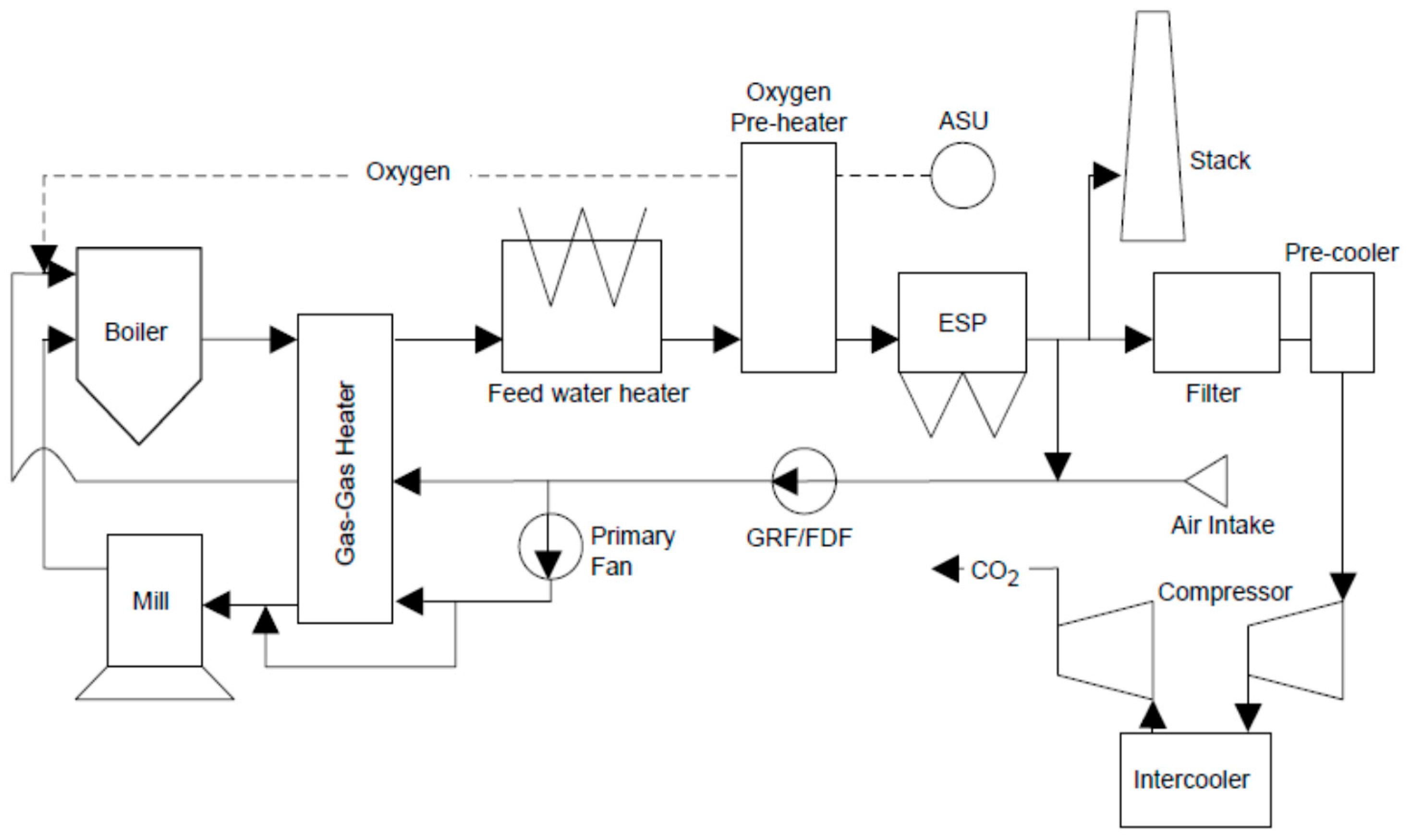 Oil Fired Power Plant Diagram Hrsg Block Drawing Wire Gas Schematic Energies Free Full Text The Efficiency Improvement By Combining