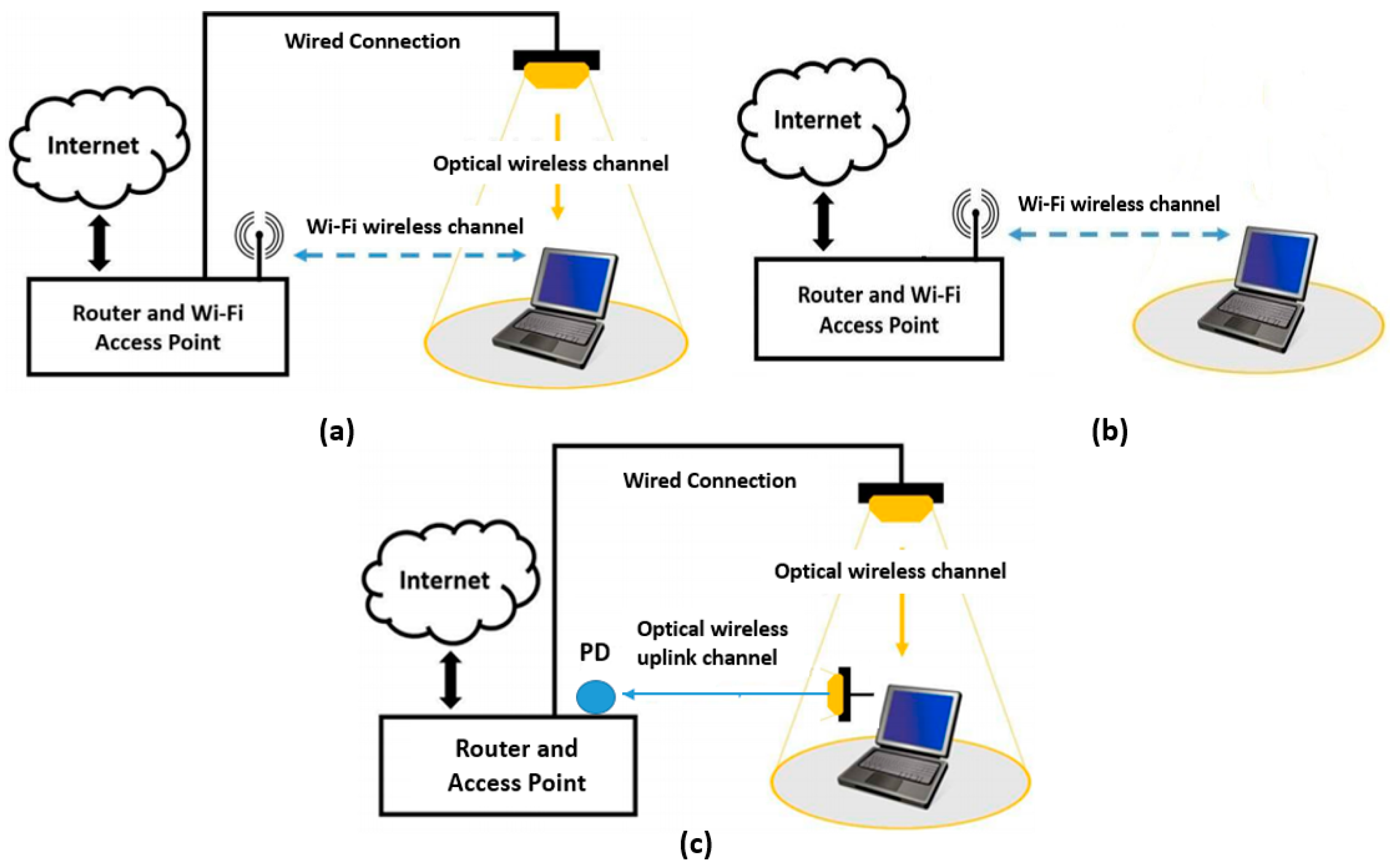 Energies Free Full Text Power Consumption Efficiency Evaluation Wi Fi Access Point Wiring Diagram 10 00254 G004