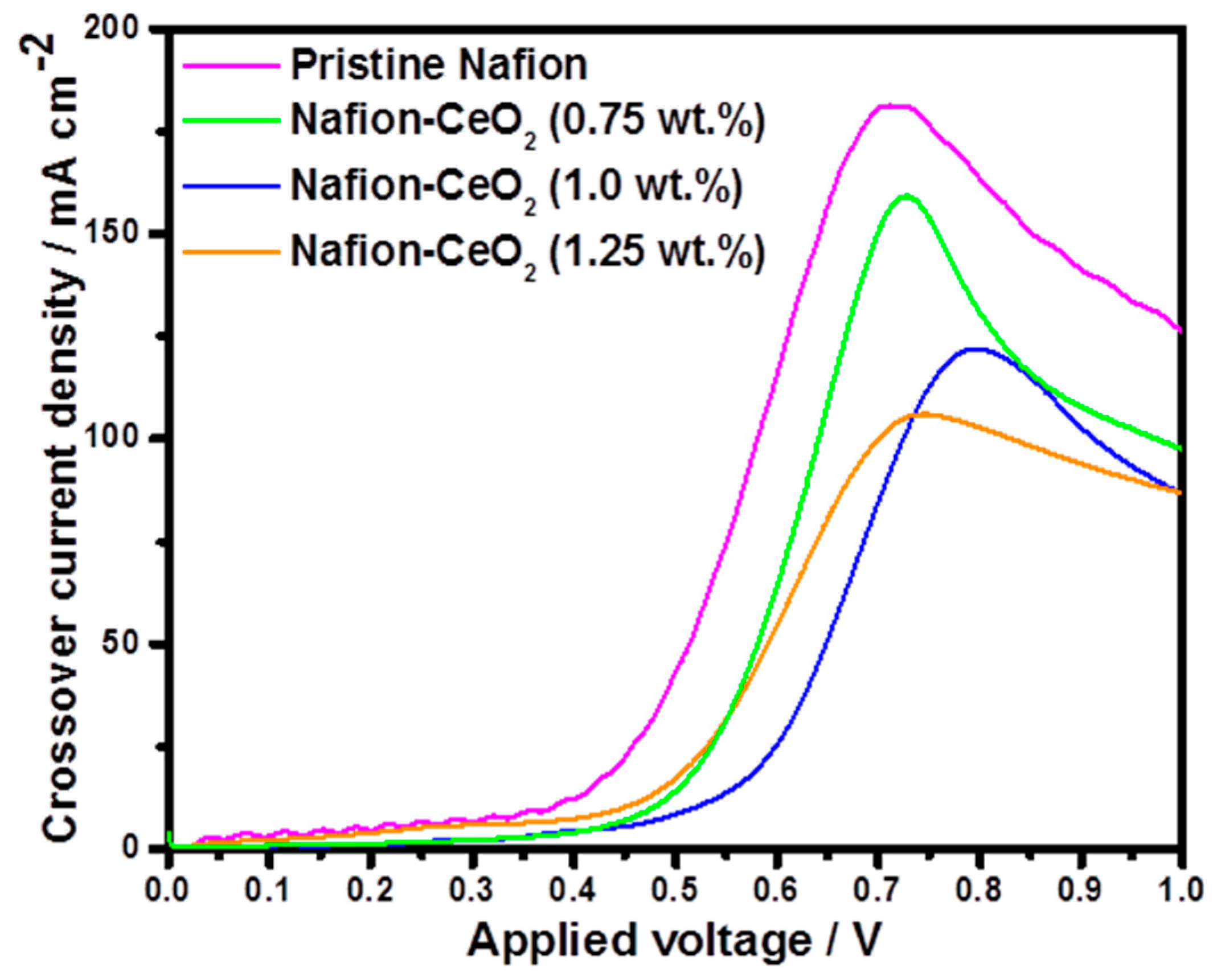 Energies | Free Full-Text | A Nafion-Ceria Composite Membrane