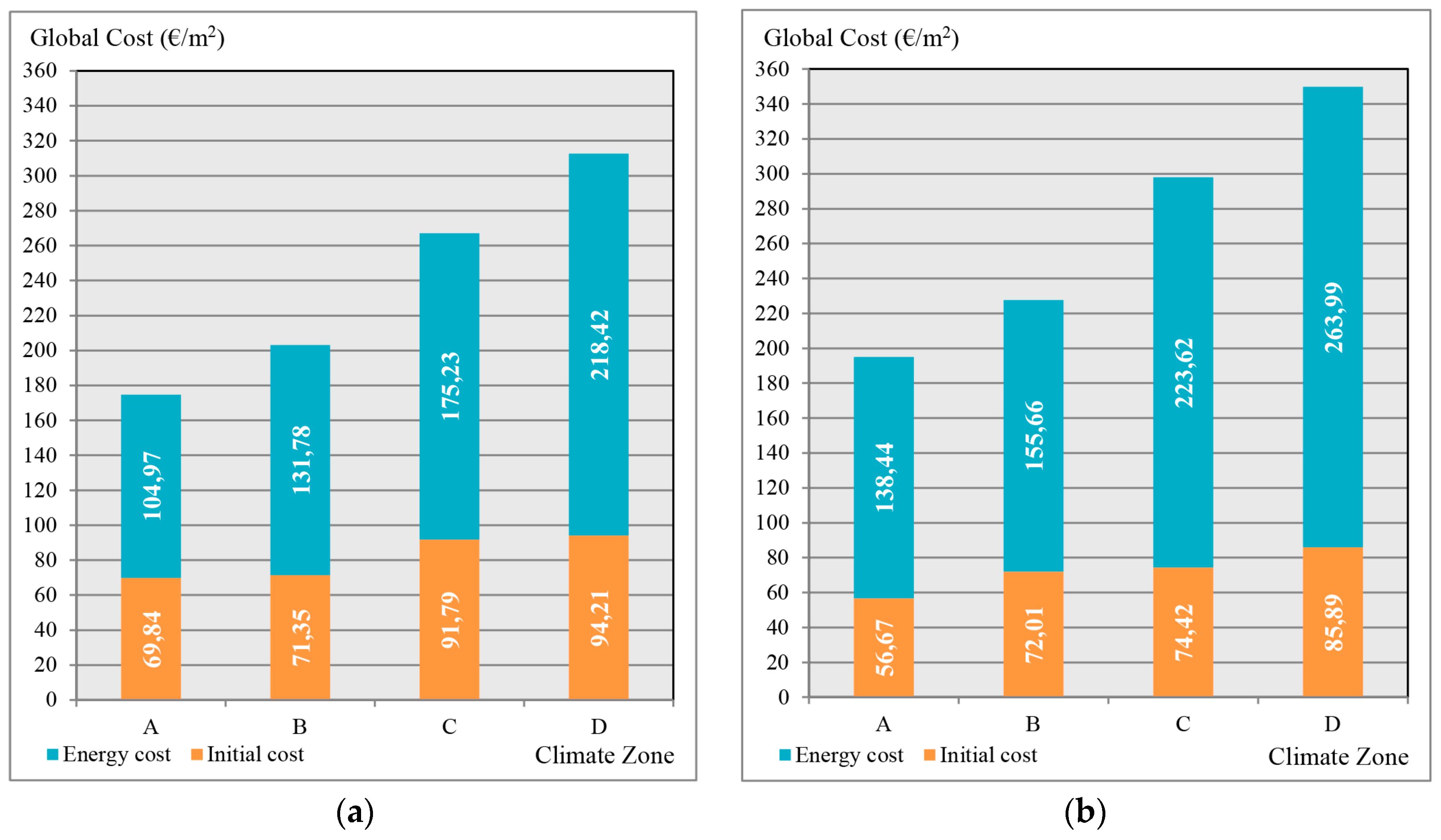 Energies   Free Full-Text   Optimization of External Envelope ...