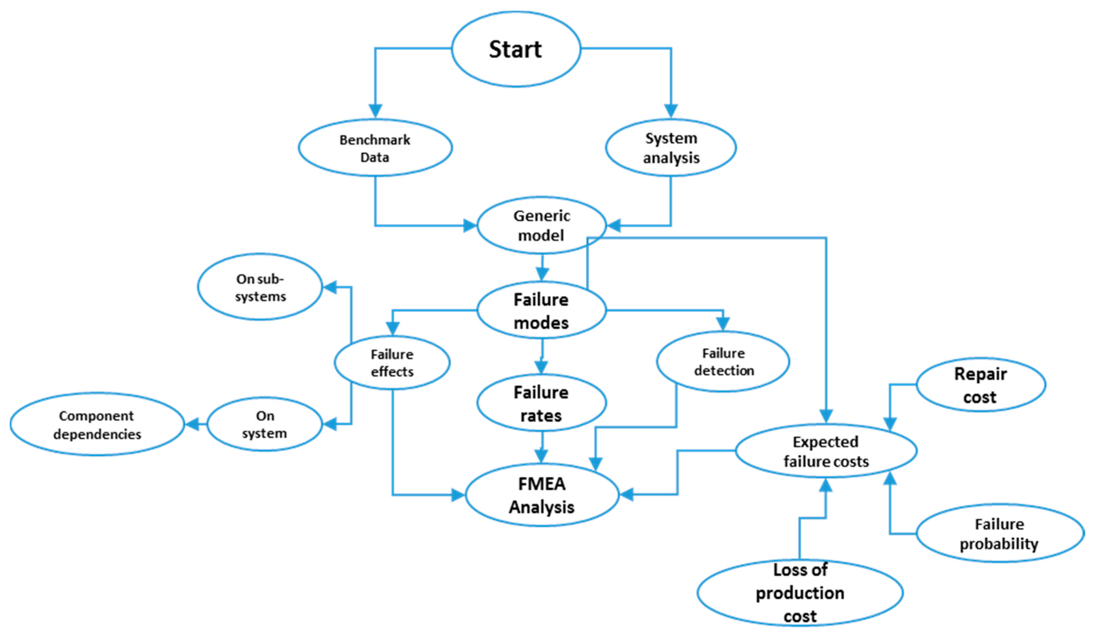 Energies free full text using a hybrid cost fmea analysis for no nvjuhfo Image collections