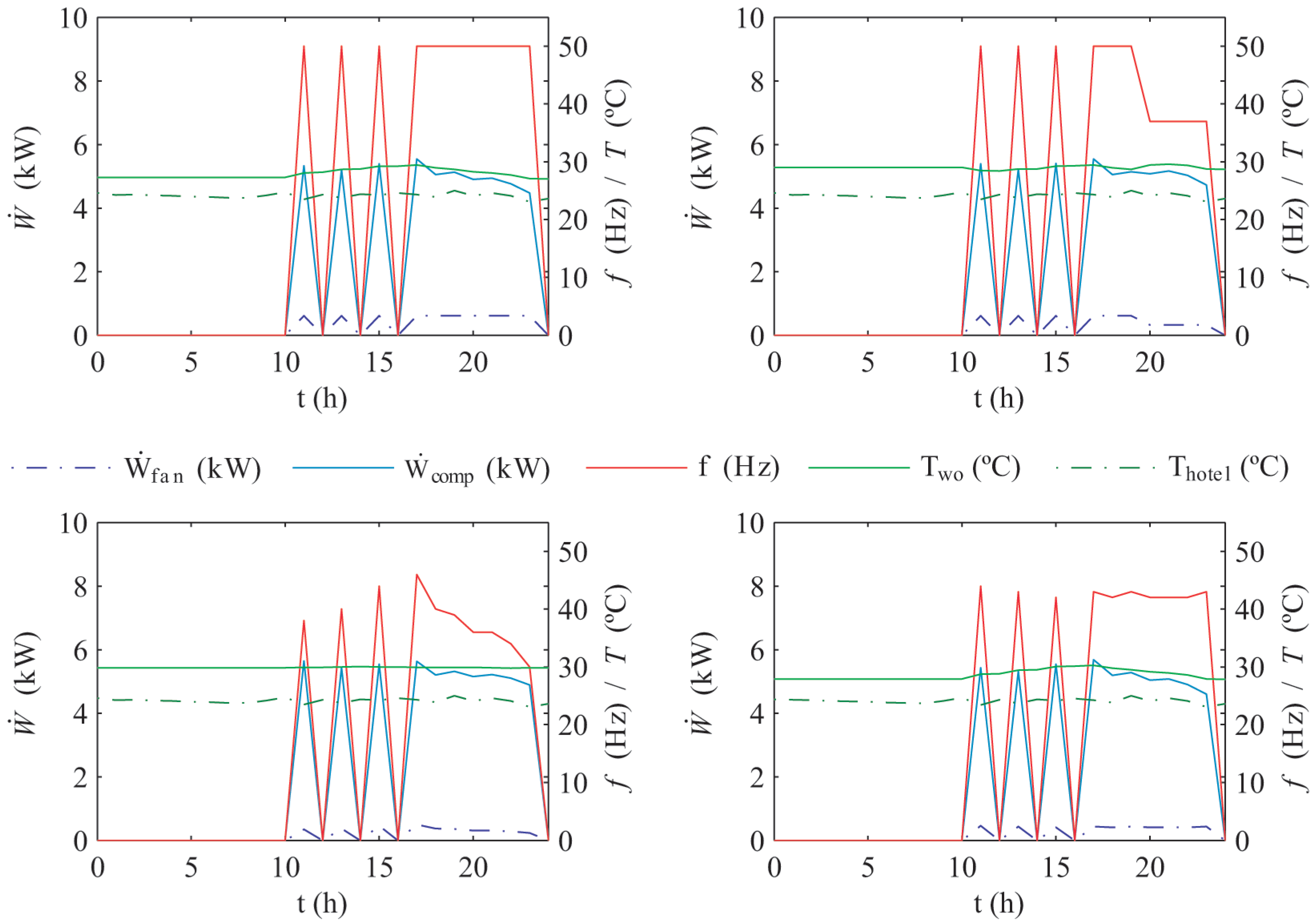 Energies | Free Full-Text | Optimum Design and Operation of an HVAC