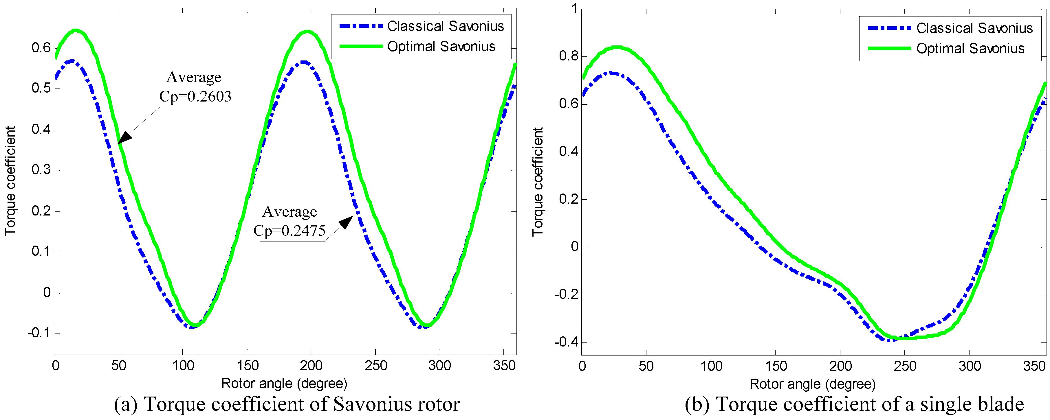 Energies | Free Full-Text | A Novel Parametric Modeling