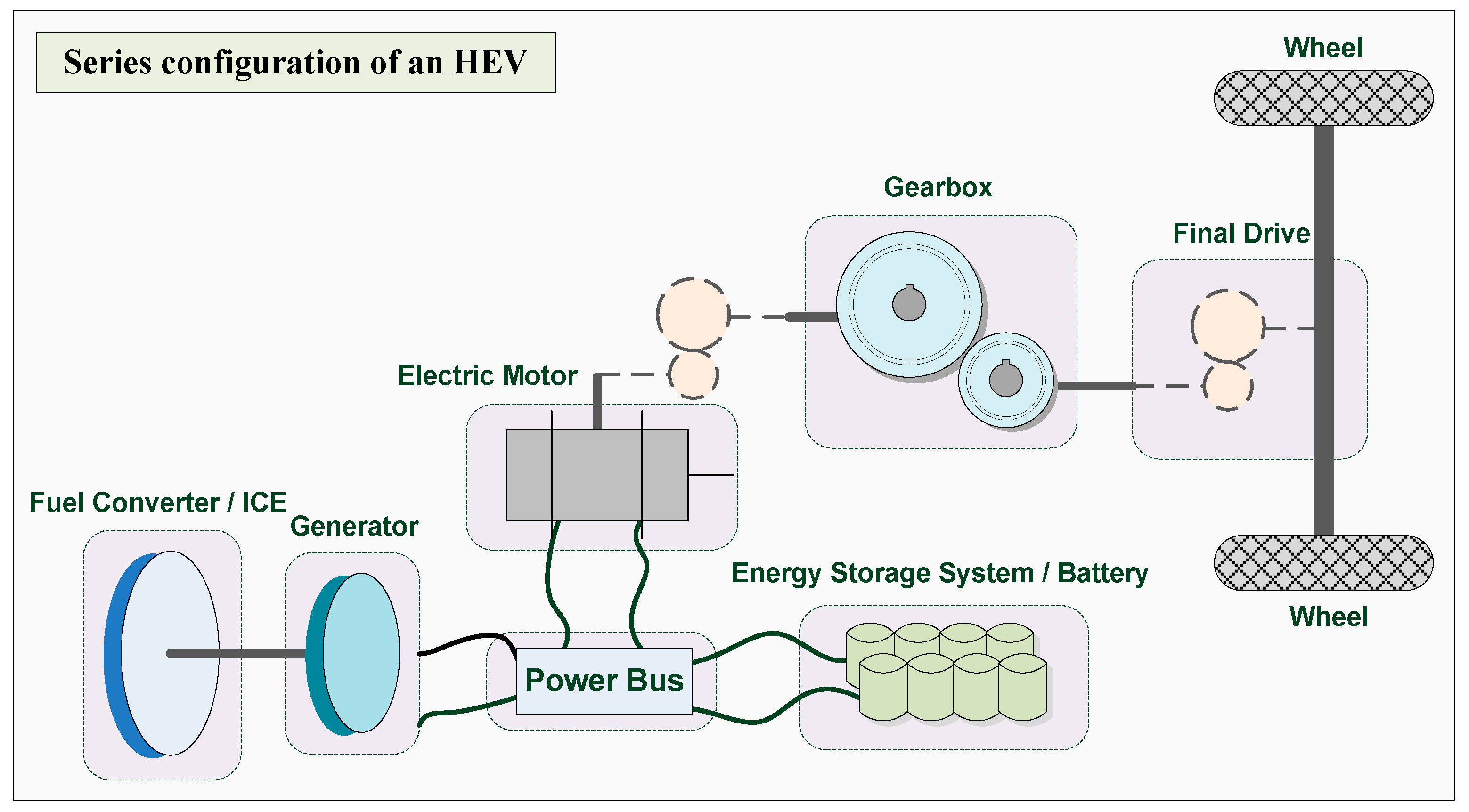 hybrid electric vehicle essay Electric (as a series hybrid), as an all combustion vehicle, or as a combination of the two (as a parallel hybrid) this is the most complex and least efficient powertrain for most applications iv.