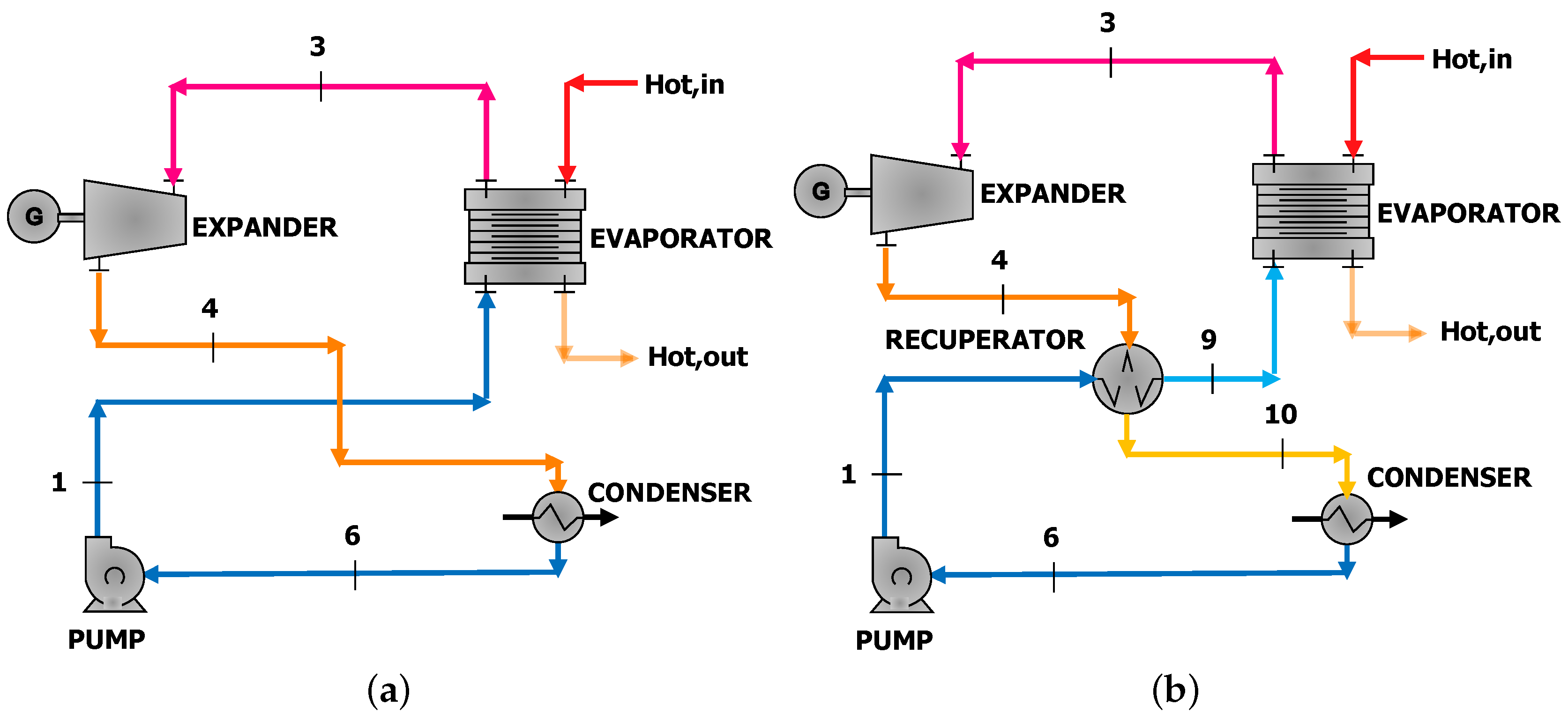 Energies Free Full Text Biogas Engine Waste Heat Recovery Using Diesel Power Plant Layout And Working 10 00327 G002