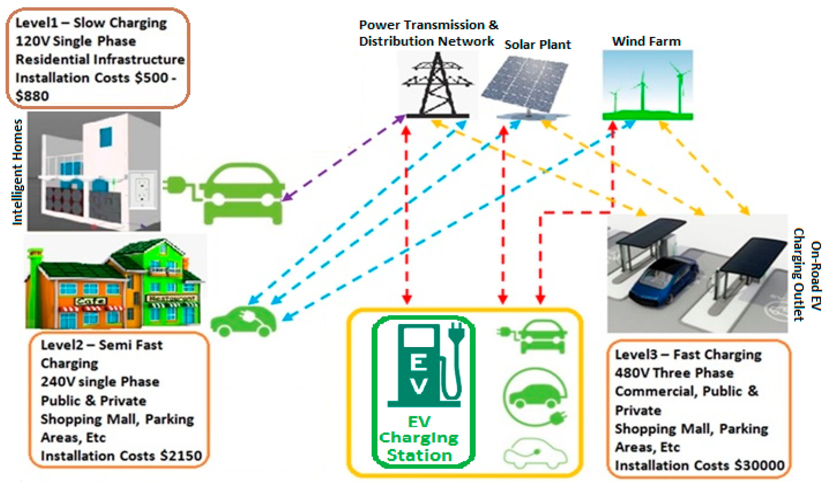 Energies Free Full Text Real Time Forecasting Of Ev Charging Fastchargerwithcutoffcircuitpng 10 00377 G002